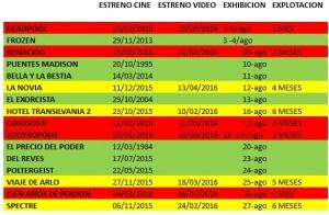 Cronograma de estrenos