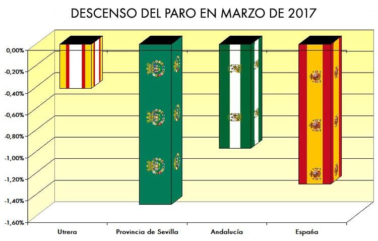 Utrera crea la mitad de empleo que Andalucía, y tres veces menos que España y la provincia de Sevilla