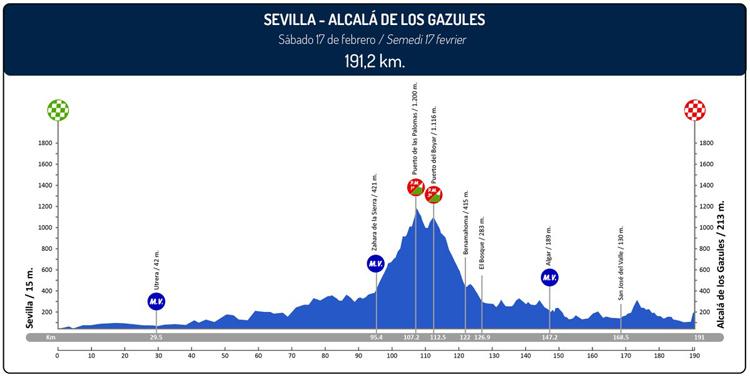 La Vuelta Ciclista a Andalucía pasará por Utrera