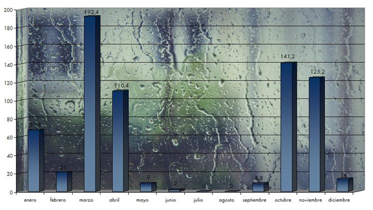 El año 2018, el más lluvioso del último lustro en Utrera