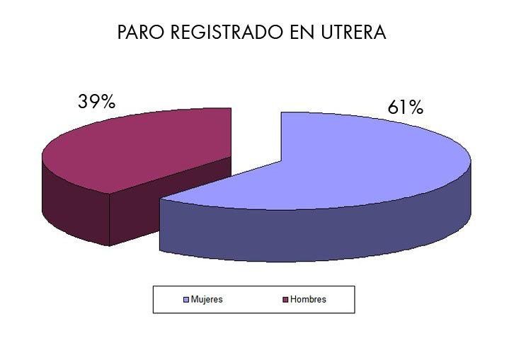 Podemos culpa al gobierno local de «las elevadas tasas» de desempleo femenino en Utrera