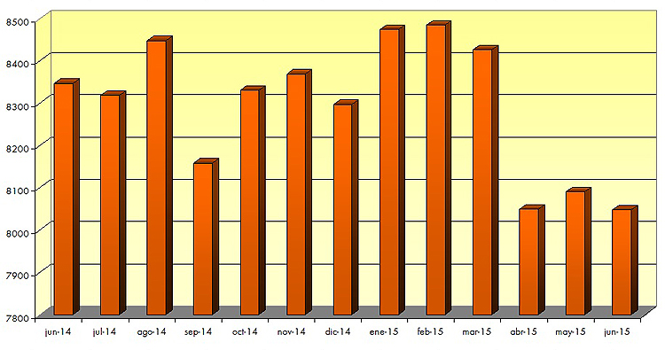 Utrera mantiene las cifras de paro del mes de abril