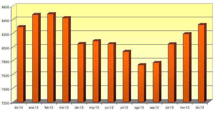Utrera cierra 2015 con más desempleo que hace un año