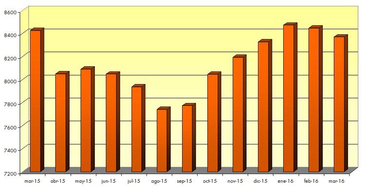 Utrera, a la cola de la reducción del paro entre las ciudades de la provincia