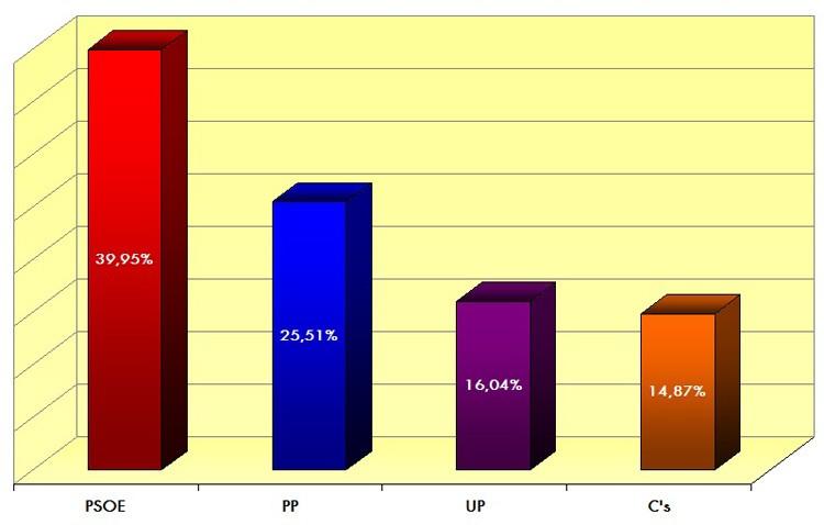 Los utreranos votan mayoritariamente al PSOE en las elecciones generales