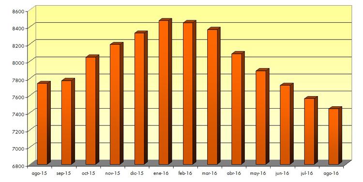El paro desciende en 119 personas durante el mes de agosto en Utrera