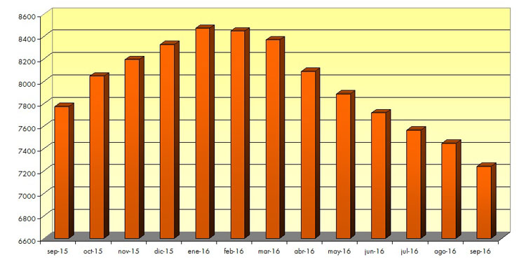 El gobierno local se atribuye el descenso del paro registrado en Utrera