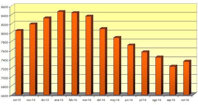 Utrera rompe su tendencia e incrementa las cifras del paro con 113 nuevos desempleados
