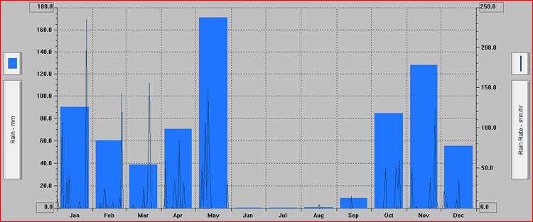 El año 2016 registró casi 200 litros más de lluvia de lo habitual en Utrera