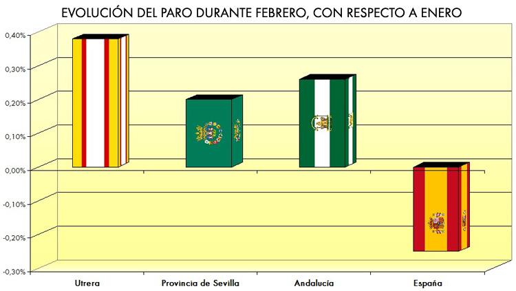 La ciudad de Utrera, por encima de la media provincial, andaluza y nacional en destrucción de empleo