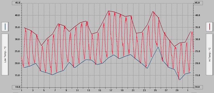 Junio fue un mes «extremadamente cálido y seco» en Utrera
