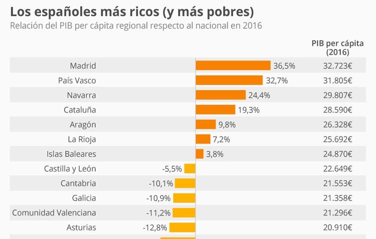 Un Estado, diecinueve economías . Los Españoles más ricos y más pobres