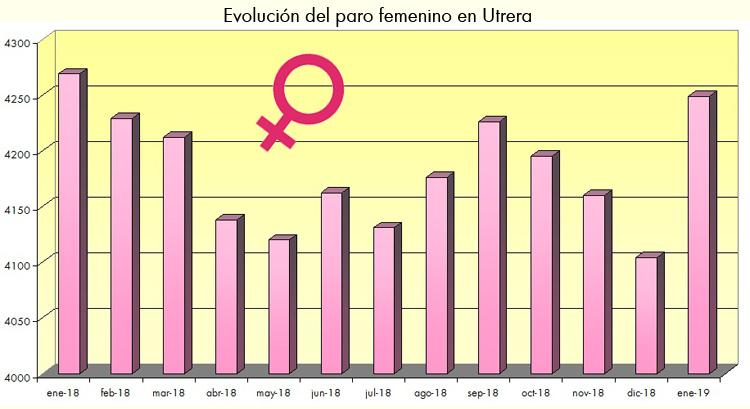 Podemos define al PSOE como «maquinaria de destrucción de empleo femenino» en Utrera tras la subida del paro en enero