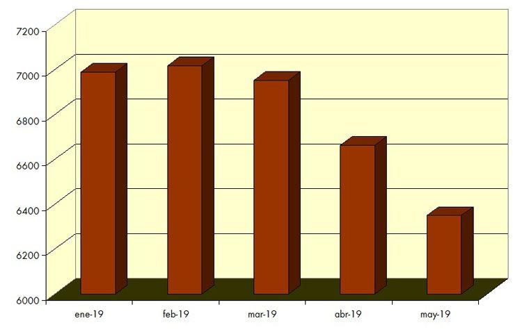 El paro cae en más de 314 personas durante mayo en Utrera