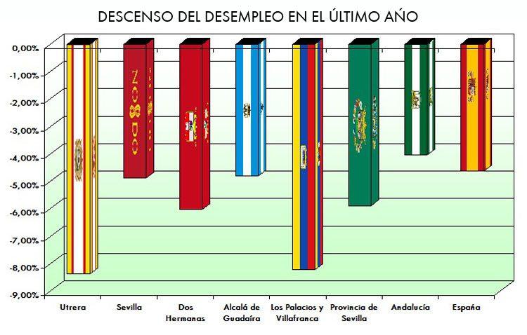 Utrera duplica la media andaluza y nacional de creación de empleo en el último año