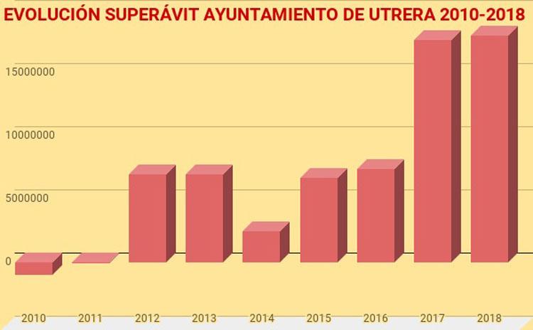La cuenta municipal de 2018 cierra con un superávit de 18 millones de euros
