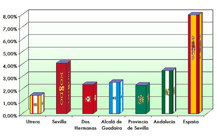 Utrera registra la menor subida de paro de las grandes ciudades de la provincia y se sitúa por debajo de la media