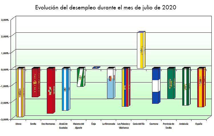Utrera encabeza la bajada del paro en julio superando a los mayores municipios de la provincia