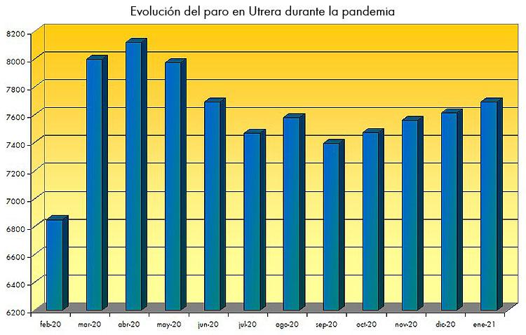 El paro sigue aumentando en Utrera, pero a un ritmo menor que la media