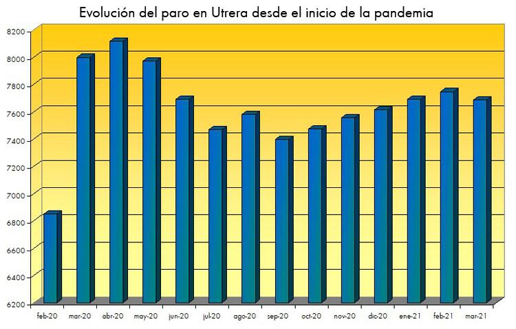 El paro baja en Utrera por primera vez en cinco meses tras el descenso registrado en marzo