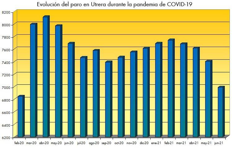 Utrera registra la mayor bajada de paro de un mes de junio en los últimos 15 años