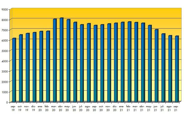 Utrera acumula su séptimo mes consecutivo de bajada del paro